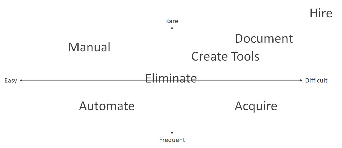diagram with two axes: easy / difficult and frequent / rare and different proposals for how to deal with tasks