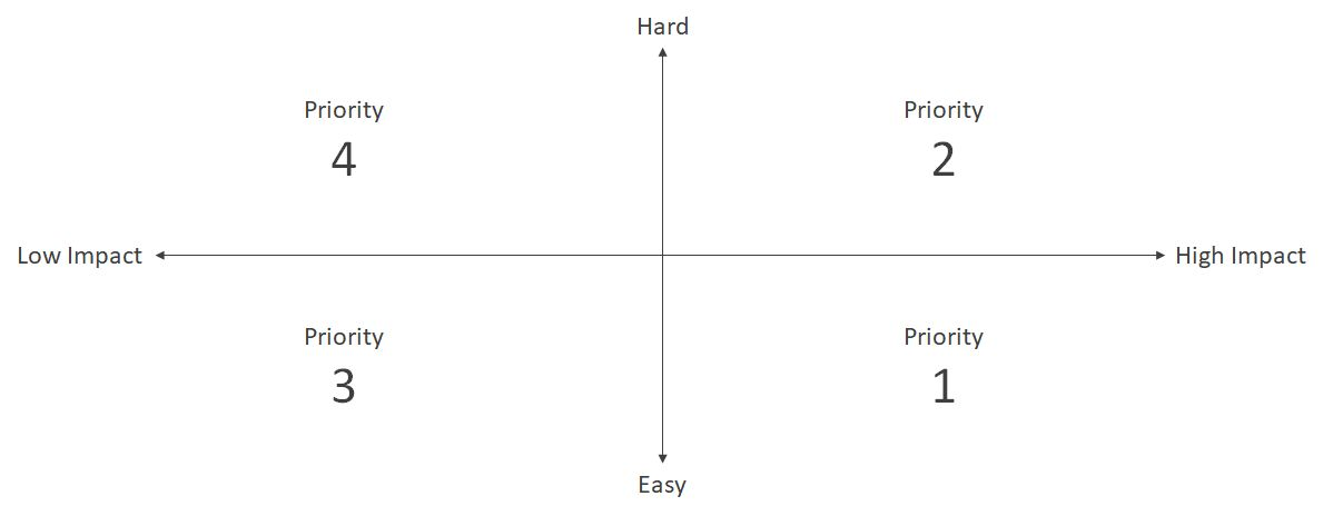 diagram with two axes: ease / hard and low impact / high impact and different priorities